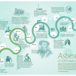 Asbest, al 500 jaar in omloop