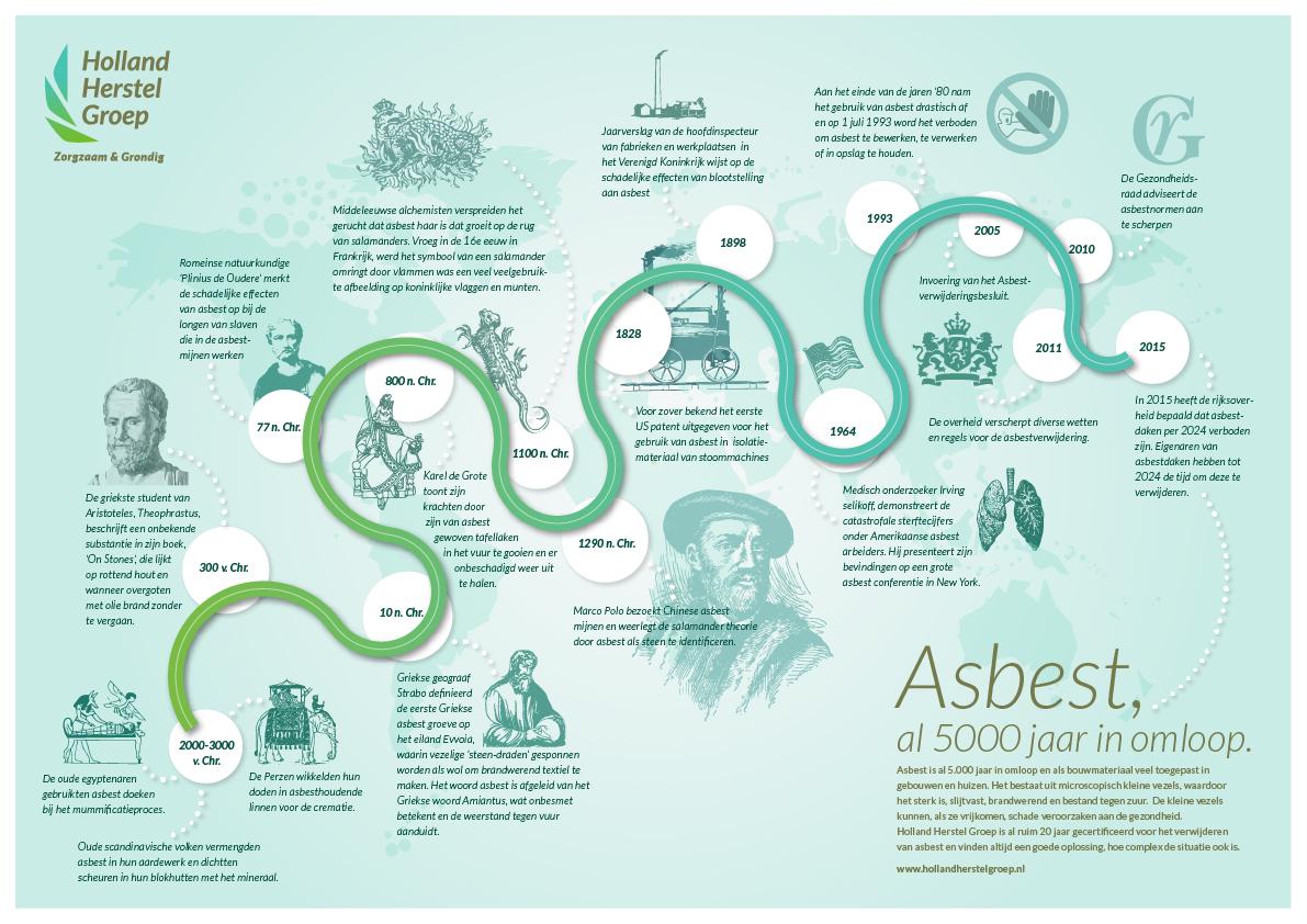 asbest timeline HHG
